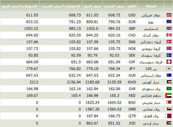 اسعار العملات اليوم 19/9/2012