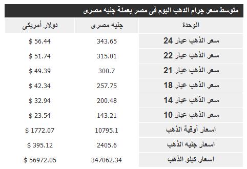 اسعار الذهب فى مصر اليوم 19/9/2012