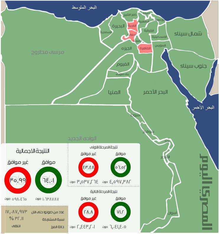 بالصور - نتيجه الاستفتاء على الدستور في كل محافظات مصر و رسم توضيحي لها - نتائج الاستفتاء الدستور المصري 2012